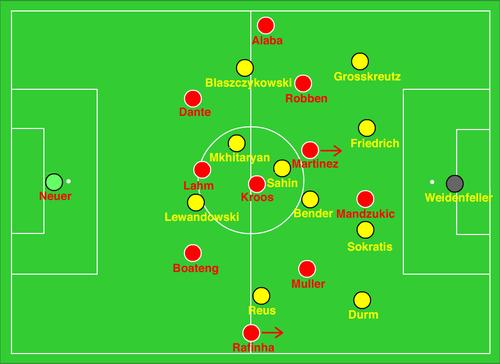 BVB Dortmund v Bayern Munchen (0-3) – Peter Motzenbecker ❘ Coach ...
