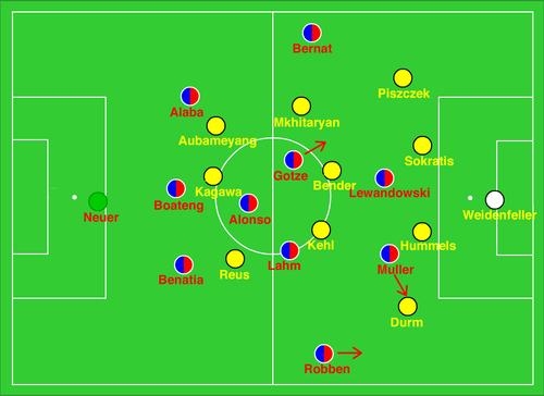 Bayern Munich v Dortmund (2-1) – Peter Motzenbecker ❘ Coach and ...