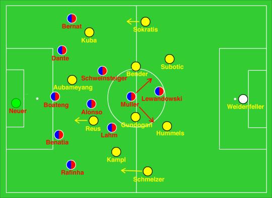 Borussia Dortmund v Bayern Munich (0-1) – Peter Motzenbecker ...